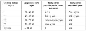 Глухота 3 степени инвалидность