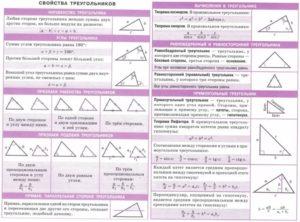 Геометрия 8 класс основные определения и теоремы
