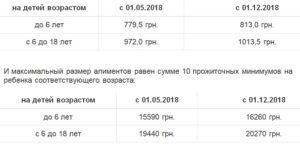 Алименты на ребенка в беларуси 2020 с безработного сумма