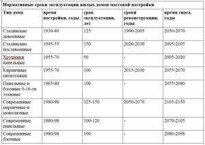 Срок службы панельных домов 70 годов 12 этажей