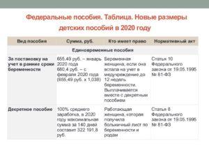 Детское пособие в чечне 2020г