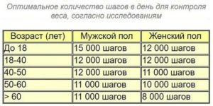 14км тысяч шагов
