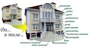 Что относиться к фасаду здания