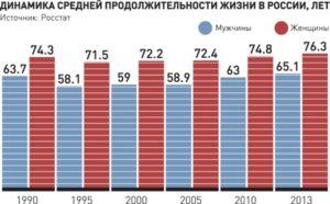 До скольки живут мужчины в россии статистика