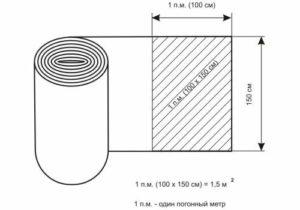 Сколько в 1 метре квадратном погонных метров