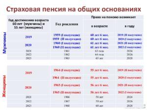 Как рассчитать пенсию для женщины 1965 года рождения