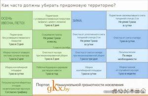 Правила уборки дворовых территорий в зимний период