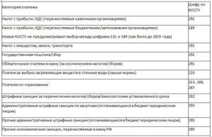 Проверка проектно сметной документации косгу