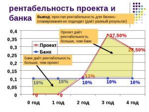 Как рассчитать рентабельность проекта пример