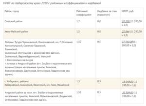 Районный коэффициент в приморском крае 2020