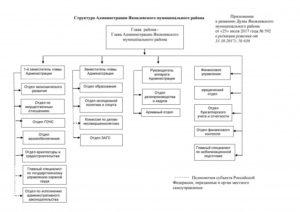Структура юридического отдела схема