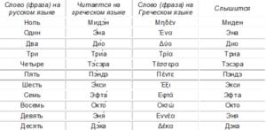 Греческие слова для названия компании