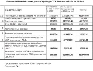 Отчет председателя тсж за 2020 год