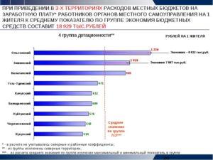 Районный коэффициент иркутская область бодайбинский район