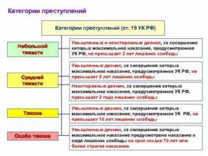 Преступления небольшой тяжести статьи ук рф таблица