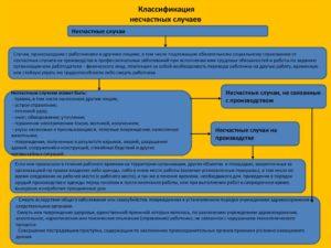 Классификатор причин и видов несчастных случаев на производстве