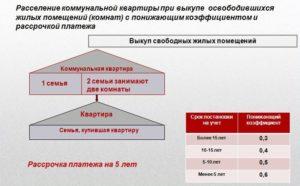 Как получить статус коммунальной квартиры