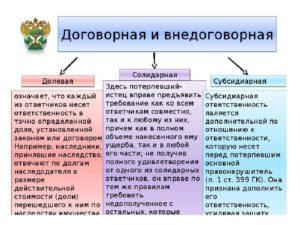 Отличие субсидиарной ответственности от солидарной таблица