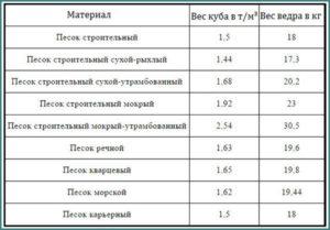 Как перевести метры кубические в тонны тбо калькулятор