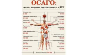 Выплата за вред здоровью по осаго таблица 2020 года