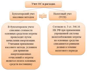 Примеры кассового метода начисления при усн