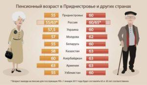 Во сколько лет шахтеры выходят на пенсию в россии