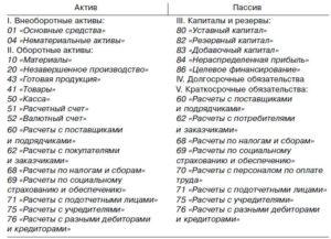 02 счет бухгалтерского учета активный или пассивный