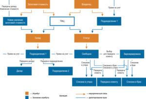 Положение по движению тмц на предприятии образец