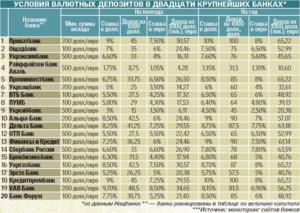 Проценты в швейцарском банке гражданину россии