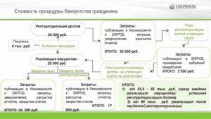 Сроки оспаривания результатов торгов в конкурсном производстве