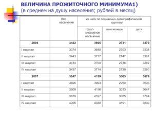 Прожиточный минимум в астрахани на душу населения 2020