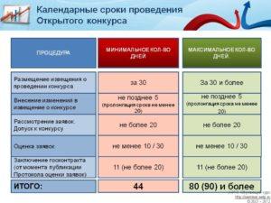44 фз расчет сроков электронного аукциона в 2020 году