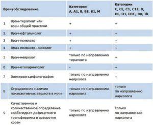 Какие анализы нужно сдавать при предварительном медосмотре