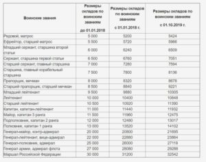 Какая зарплата у сотрудников фсб в 2020 году