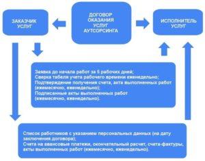 Договор на оказание услуг аутсорсинга