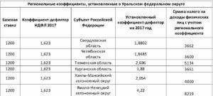 Районный коэффициент оренбурга 2020 какой