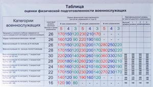 Оценка физической подготовки в вс рф калькулятор 2020