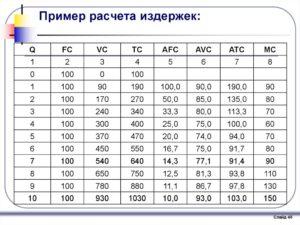 Расчет переменных издержек формула