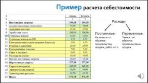 Калькуляция себестоимости услуги пример расчета