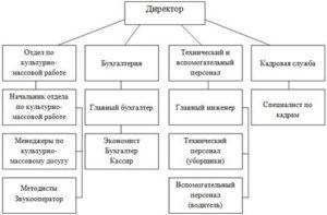Должностная инструкция менеджера по культурно массовому досугу сельской дом культуры
