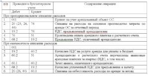 Начислена арендная плата за арендованное оборудование проводка