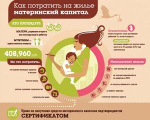 Как оформить обмен квартирами с доплатой материнским капиталом