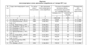 Список аварийных домов саратова 2020 заводской район