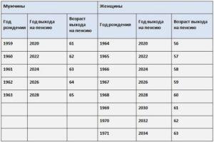 Льготная пенсия медработникам список должностей приказ 781