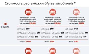 Сколько стоит растаможить автомобиль из абхазии в россию