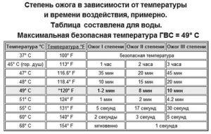 Температура воды гвс по санпин