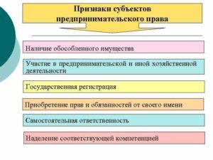 Правовые формы имущественного обособления субъектов предпринимательского права