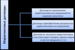 Договор на проведение маркетинговых исследований образец