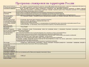 Программа стажировки на рабочем месте для токаря