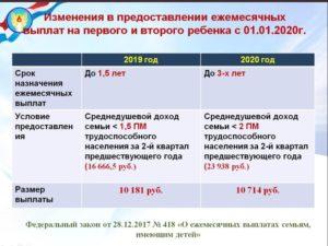 Сколько платят за народного артиста россии в месяц 2020